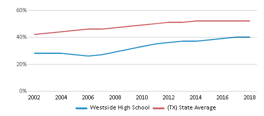 This chart display the percentage of Hispanic students in Westside High School and the percentage of Hispanic public school students in Texas by year, with the latest 2017-18 school year data.