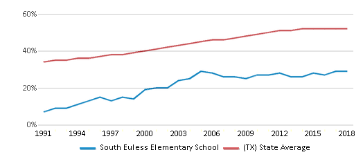 This chart display the percentage of Hispanic students in South Euless Elementary School and the percentage of Hispanic public school students in Texas by year, with the latest 2017-18 school year data.