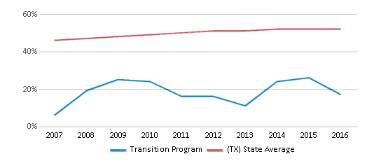 This chart display the percentage of Hispanic students in Transition Program and the percentage of Hispanic public school students in Texas by year, with the latest 2015-16 school year data.