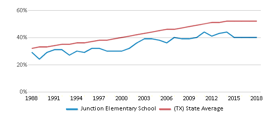 This chart display the percentage of Hispanic students in Junction Elementary School and the percentage of Hispanic public school students in Texas by year, with the latest 2017-18 school year data.