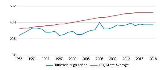 This chart display the percentage of Hispanic students in Junction High School and the percentage of Hispanic public school students in Texas by year, with the latest 2017-18 school year data.