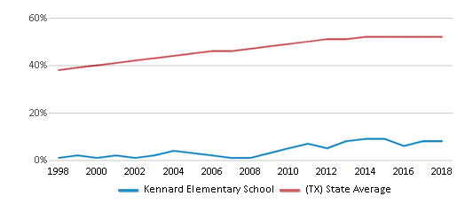 This chart display the percentage of Hispanic students in Kennard Elementary School and the percentage of Hispanic public school students in Texas by year, with the latest 2017-18 school year data.