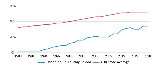 This chart display the percentage of Hispanic students in Chandler Elementary School and the percentage of Hispanic public school students in Texas by year, with the latest 2017-18 school year data.