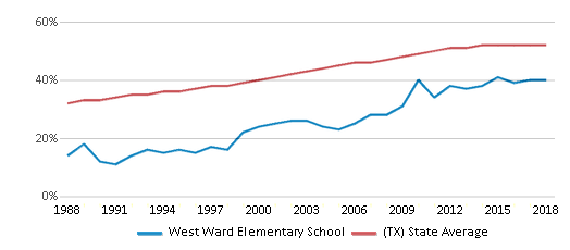 This chart display the percentage of Hispanic students in West Ward Elementary School and the percentage of Hispanic public school students in Texas by year, with the latest 2017-18 school year data.