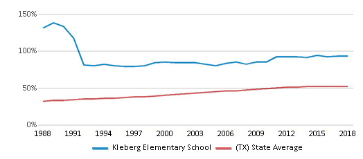 This chart display the percentage of Hispanic students in Kleberg Elementary School and the percentage of Hispanic public school students in Texas by year, with the latest 2017-18 school year data.