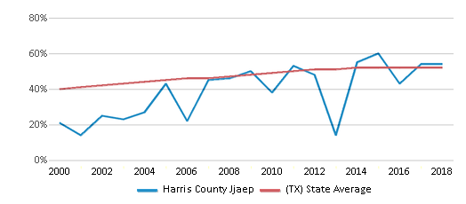 This chart display the percentage of Hispanic students in Harris County Jjaep and the percentage of Hispanic public school students in Texas by year, with the latest 2017-18 school year data.