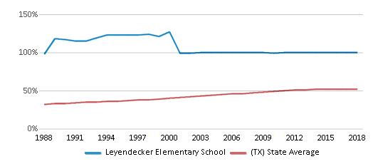 This chart display the percentage of Hispanic students in Leyendecker Elementary School and the percentage of Hispanic public school students in Texas by year, with the latest 2017-18 school year data.