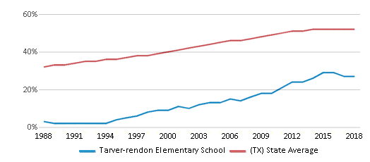 This chart display the percentage of Hispanic students in Tarver-rendon Elementary School and the percentage of Hispanic public school students in Texas by year, with the latest 2017-18 school year data.