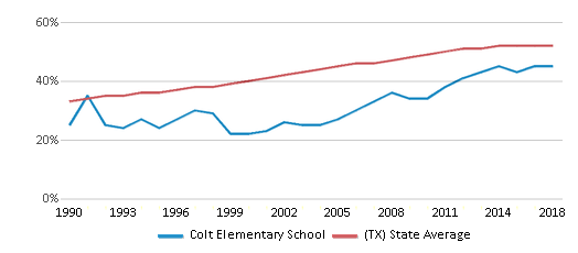 This chart display the percentage of Hispanic students in Colt Elementary School and the percentage of Hispanic public school students in Texas by year, with the latest 2017-18 school year data.