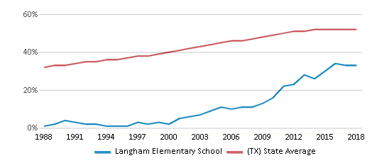 This chart display the percentage of Hispanic students in Langham Elementary School and the percentage of Hispanic public school students in Texas by year, with the latest 2017-18 school year data.