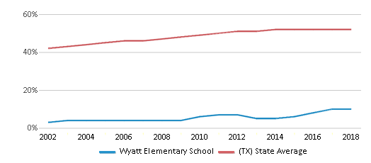 This chart display the percentage of Hispanic students in Wyatt Elementary School and the percentage of Hispanic public school students in Texas by year, with the latest 2017-18 school year data.