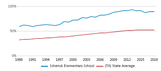 This chart display the percentage of Hispanic students in Schenck Elementary School and the percentage of Hispanic public school students in Texas by year, with the latest 2017-18 school year data.
