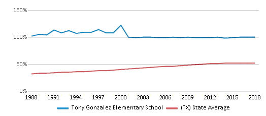 This chart display the percentage of Hispanic students in Tony Gonzalez Elementary School and the percentage of Hispanic public school students in Texas by year, with the latest 2017-18 school year data.