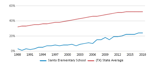 This chart display the percentage of Hispanic students in Santo Elementary School and the percentage of Hispanic public school students in Texas by year, with the latest 2017-18 school year data.