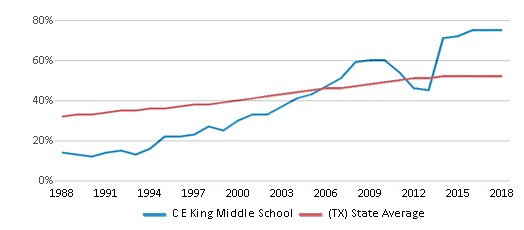 This chart display the percentage of Hispanic students in C E King Middle School and the percentage of Hispanic public school students in Texas by year, with the latest 2017-18 school year data.