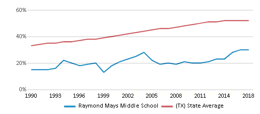 This chart display the percentage of Hispanic students in Raymond Mays Middle School and the percentage of Hispanic public school students in Texas by year, with the latest 2017-18 school year data.