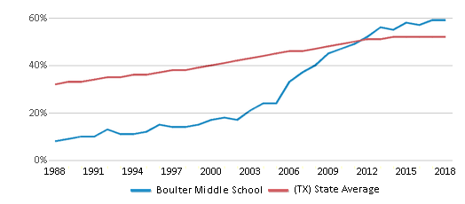 This chart display the percentage of Hispanic students in Boulter Middle School and the percentage of Hispanic public school students in Texas by year, with the latest 2017-18 school year data.