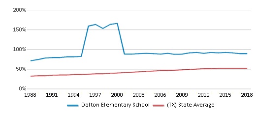 This chart display the percentage of Hispanic students in Dalton Elementary School and the percentage of Hispanic public school students in Texas by year, with the latest 2017-18 school year data.