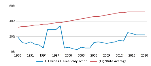 This chart display the percentage of Hispanic students in J H Hines Elementary School and the percentage of Hispanic public school students in Texas by year, with the latest 2017-18 school year data.