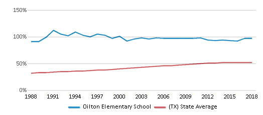 This chart display the percentage of Hispanic students in Oilton Elementary School and the percentage of Hispanic public school students in Texas by year, with the latest 2017-18 school year data.