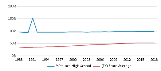 This chart display the percentage of Hispanic students in Weslaco High School and the percentage of Hispanic public school students in Texas by year, with the latest 2017-18 school year data.