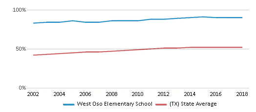 This chart display the percentage of Hispanic students in West Oso Elementary School and the percentage of Hispanic public school students in Texas by year, with the latest 2017-18 school year data.