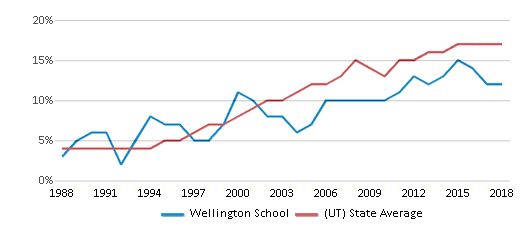 This chart display the percentage of Hispanic students in Wellington School and the percentage of Hispanic public school students in Utah by year, with the latest 2017-18 school year data.