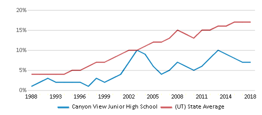 This chart display the percentage of Hispanic students in Canyon View Junior High School and the percentage of Hispanic public school students in Utah by year, with the latest 2017-18 school year data.