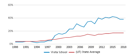 This chart display the percentage of Hispanic students in Vista School and the percentage of Hispanic public school students in Utah by year, with the latest 2017-18 school year data.