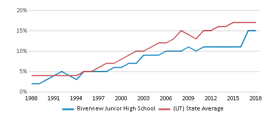 This chart display the percentage of Hispanic students in Riverview Junior High School and the percentage of Hispanic public school students in Utah by year, with the latest 2017-18 school year data.