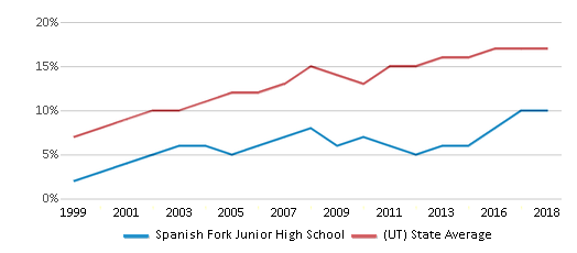 This chart display the percentage of Hispanic students in Spanish Fork Junior High School and the percentage of Hispanic public school students in Utah by year, with the latest 2017-18 school year data.