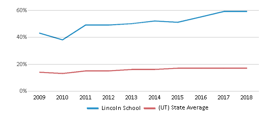 This chart display the percentage of Hispanic students in Lincoln School and the percentage of Hispanic public school students in Utah by year, with the latest 2017-18 school year data.