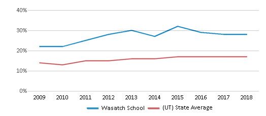 This chart display the percentage of Hispanic students in Wasatch School and the percentage of Hispanic public school students in Utah by year, with the latest 2017-18 school year data.