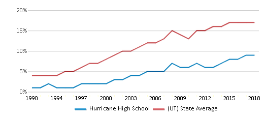 This chart display the percentage of Hispanic students in Hurricane High School and the percentage of Hispanic public school students in Utah by year, with the latest 2017-18 school year data.