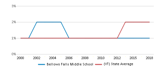 This chart display the percentage of Hispanic students in Bellows Falls Middle School and the percentage of Hispanic public school students in Vermont by year, with the latest 2017-18 school year data.