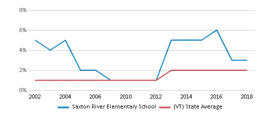 This chart display the percentage of Hispanic students in Saxton River Elementary School and the percentage of Hispanic public school students in Vermont by year, with the latest 2017-18 school year data.