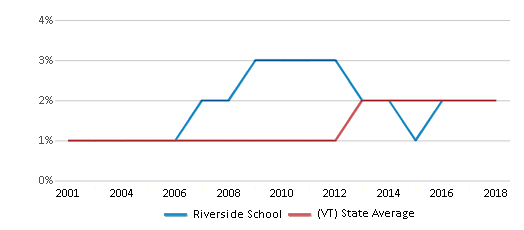 This chart display the percentage of Hispanic students in Riverside School and the percentage of Hispanic public school students in Vermont by year, with the latest 2017-18 school year data.
