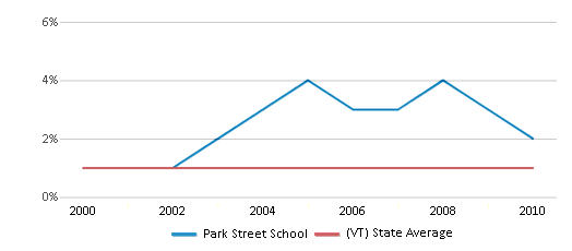 This chart display the percentage of Hispanic students in Park Street School and the percentage of Hispanic public school students in Vermont by year, with the latest 2009-10 school year data.