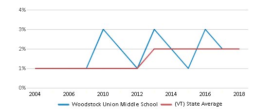This chart display the percentage of Hispanic students in Woodstock Union Middle School and the percentage of Hispanic public school students in Vermont by year, with the latest 2017-18 school year data.