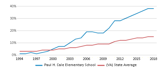 This chart display the percentage of Hispanic students in Paul H. Cale Elementary School and the percentage of Hispanic public school students in Virginia by year, with the latest 2017-18 school year data.