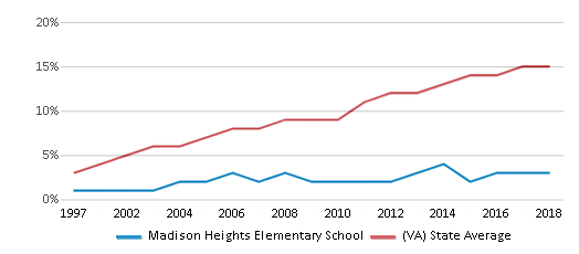 This chart display the percentage of Hispanic students in Madison Heights Elementary School and the percentage of Hispanic public school students in Virginia by year, with the latest 2017-18 school year data.