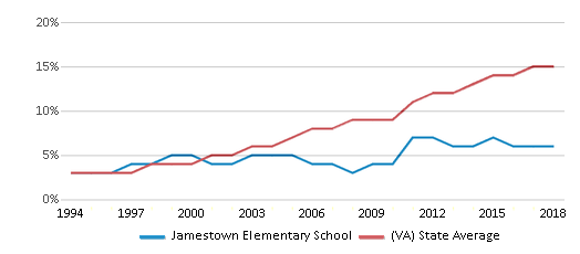 This chart display the percentage of Hispanic students in Jamestown Elementary School and the percentage of Hispanic public school students in Virginia by year, with the latest 2017-18 school year data.