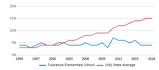 This chart display the percentage of Hispanic students in Tuckahoe Elementary School and the percentage of Hispanic public school students in Virginia by year, with the latest 2017-18 school year data.