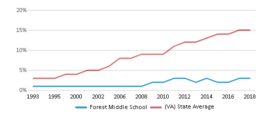 This chart display the percentage of Hispanic students in Forest Middle School and the percentage of Hispanic public school students in Virginia by year, with the latest 2017-18 school year data.