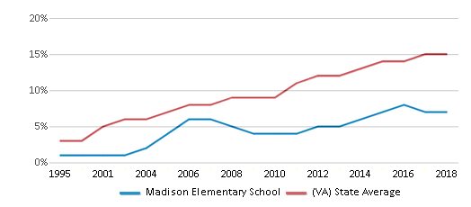 This chart display the percentage of Hispanic students in Madison Elementary School and the percentage of Hispanic public school students in Virginia by year, with the latest 2017-18 school year data.