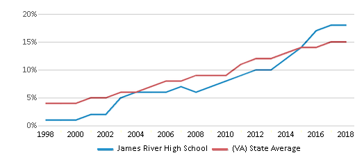 This chart display the percentage of Hispanic students in James River High School and the percentage of Hispanic public school students in Virginia by year, with the latest 2017-18 school year data.