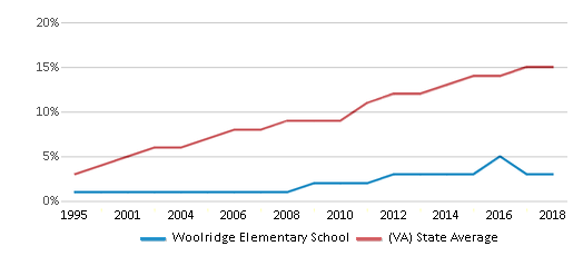 This chart display the percentage of Hispanic students in Woolridge Elementary School and the percentage of Hispanic public school students in Virginia by year, with the latest 2017-18 school year data.