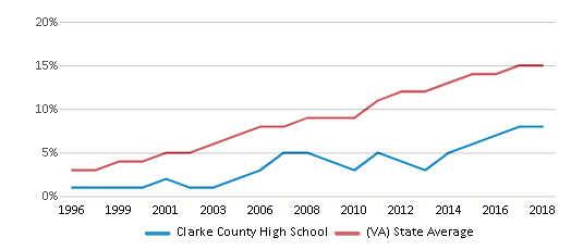 This chart display the percentage of Hispanic students in Clarke County High School and the percentage of Hispanic public school students in Virginia by year, with the latest 2017-18 school year data.