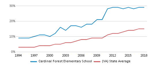 This chart display the percentage of Hispanic students in Cardinal Forest Elementary School and the percentage of Hispanic public school students in Virginia by year, with the latest 2017-18 school year data.