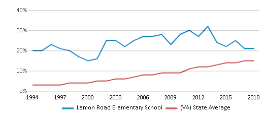 This chart display the percentage of Hispanic students in Lemon Road Elementary School and the percentage of Hispanic public school students in Virginia by year, with the latest 2017-18 school year data.